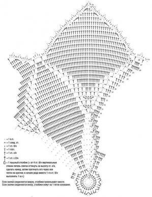 Diagramme napperon etoile