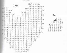 Diagramme oiseau au crochet